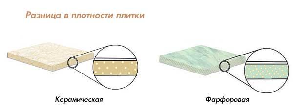 разница между фарфоровой и керамической плиткой