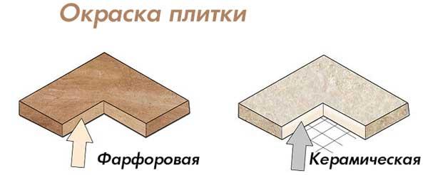 разница между керамической и фарфоровой плиткой